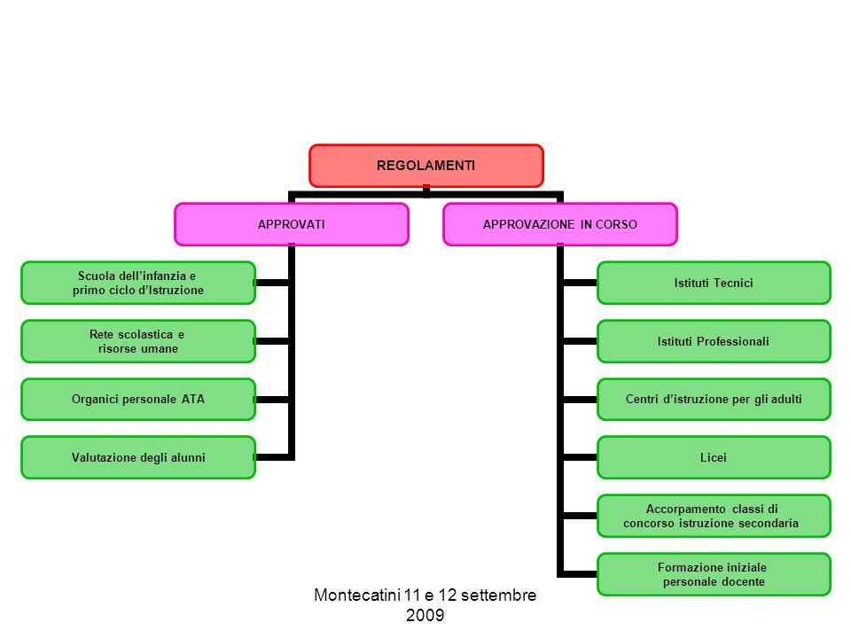 Montecatini 11 e 12 settembre 2009 REGOLAMENTI APPROVATI Scuola dellinfanzia e primo ciclo dIstruzione Rete scolastica e risorse umane Organici person