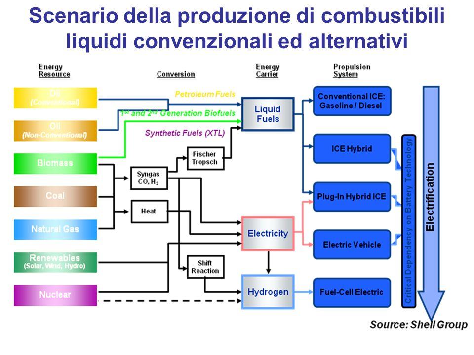 Scenario della produzione di combustibili liquidi convenzionali ed alternativi