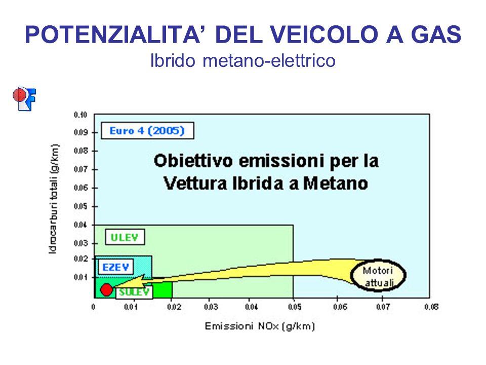 POTENZIALITA DEL VEICOLO A GAS Ibrido metano-elettrico