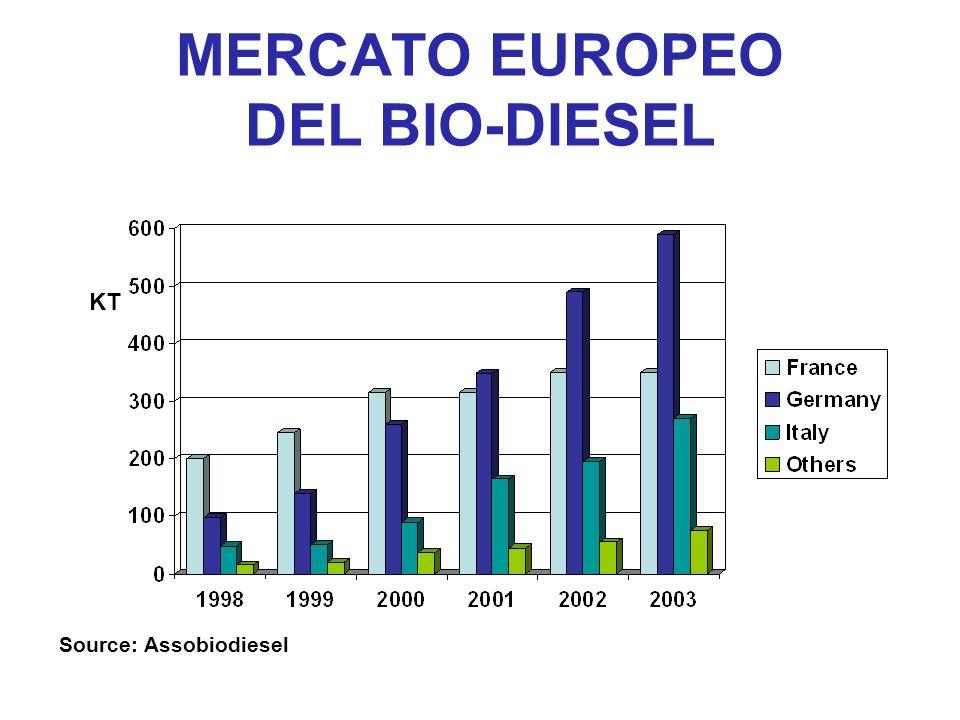 MERCATO EUROPEO DEL BIO-DIESEL KT Source: Assobiodiesel