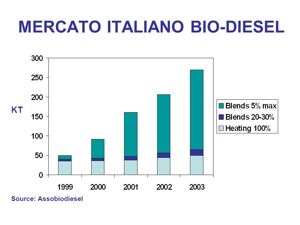 MERCATO ITALIANO BIO-DIESEL Source: Assobiodiesel KT