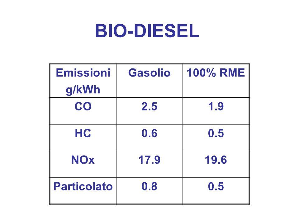 BIO-DIESEL Emissioni g/kWh Gasolio100% RME CO2.51.9 HC0.60.5 NOx17.919.6 Particolato0.80.5