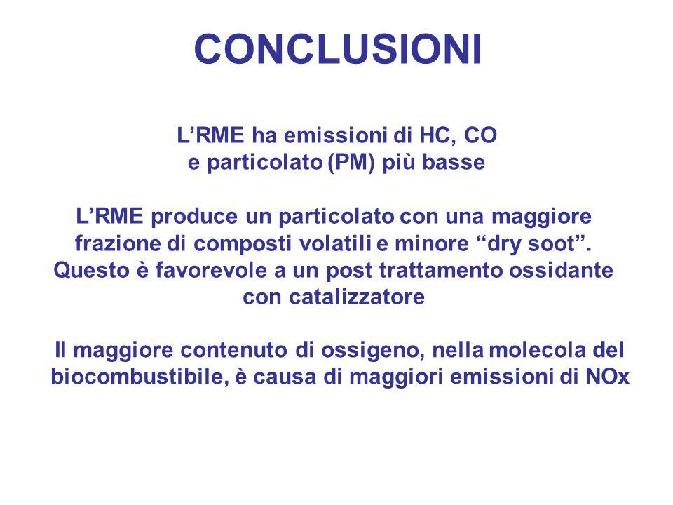 LRME ha emissioni di HC, CO e particolato (PM) più basse LRME produce un particolato con una maggiore frazione di composti volatili e minore dry soot.