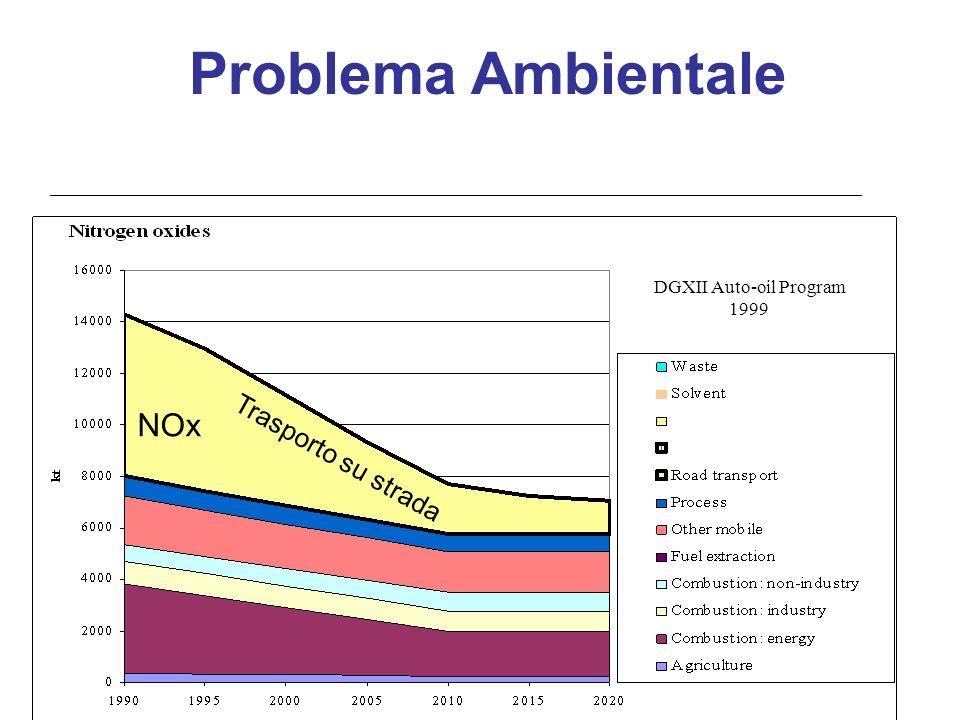 DGXII Auto-oil Program 1999 NOx Trasporto su strada Problema Ambientale