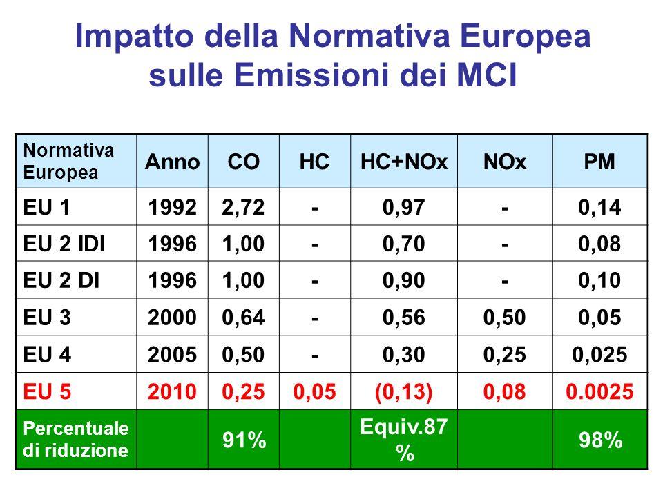 Normativa Europea AnnoCOHCHC+NOxNOxPM EU 119922,72-0,97-0,14 EU 2 IDI19961,00-0,70-0,08 EU 2 DI19961,00-0,90-0,10 EU 320000,64-0,560,500,05 EU 420050,