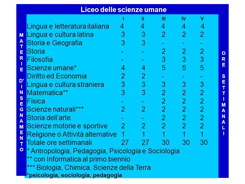 I IIIII IV V Lingua e letteratura italiana 4 4 4 4 4 Lingua e cultura latina 33 2 2 2 Storia e Geografia 3 3--- Storia --222 Filosofia --33 3 Scienze