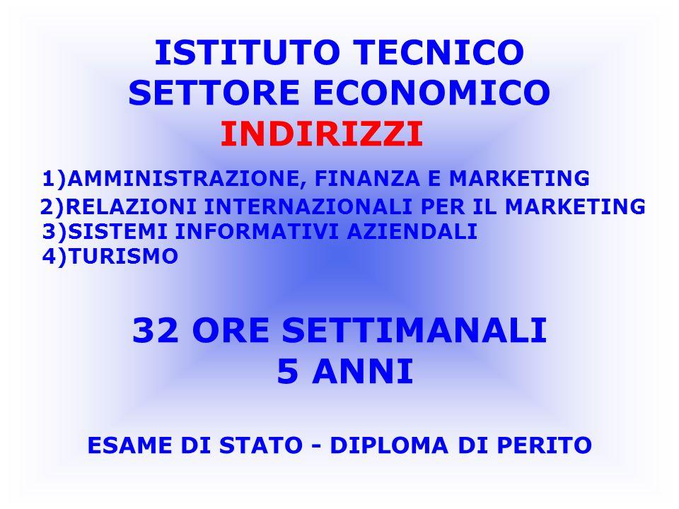 ISTITUTO TECNICO SETTORE ECONOMICO INDIRIZZI 1)AMMINISTRAZIONE, FINANZA E MARKETING 2)RELAZIONI INTERNAZIONALI PER IL MARKETING 3)SISTEMI INFORMATIVI