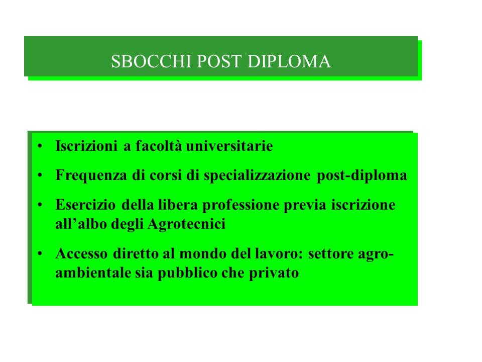 SBOCCHI POST DIPLOMA Iscrizioni a facoltà universitarie Frequenza di corsi di specializzazione post-diploma Esercizio della libera professione previa