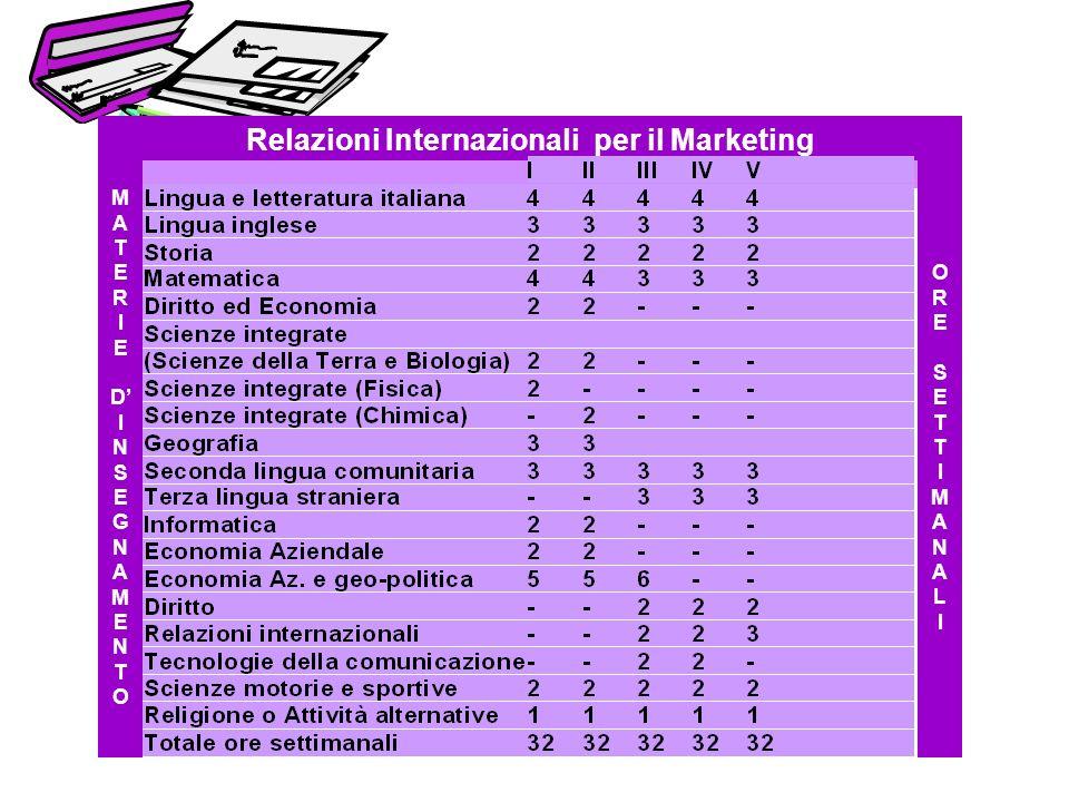 MATERIEDINSEGNAMENTOMATERIEDINSEGNAMENTO ORESETTIMANALIORESETTIMANALI Relazioni Internazionali per il Marketing