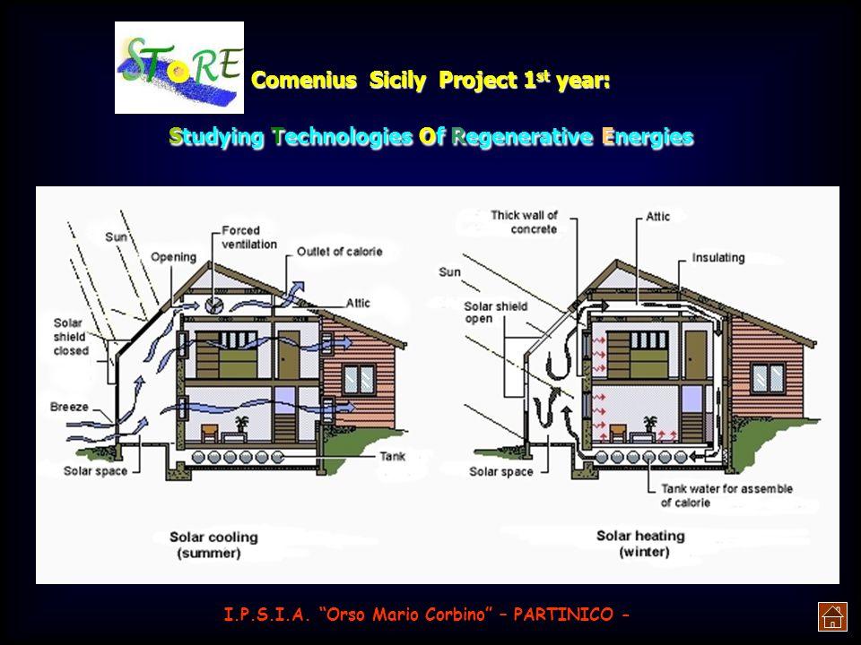 Comenius Sicily Project 1 st year: Studying Technologies Of Regenerative Energies no molto l'ammontare di energia effetti- vamente disponibile. Trasfo