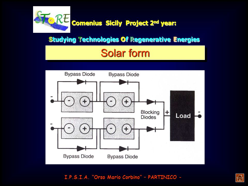 Comenius Sicily Project 2 nd year: Studying Technologies Of Regenerative Energies if these are linked together in series we have to use a bypass diode