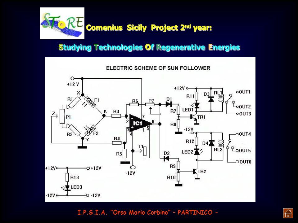 Comenius Sicily Project 2 nd year: Studying Technologies Of Regenerative Energies sì che la struttura si trovi perfettamente orientata verso le radiaz