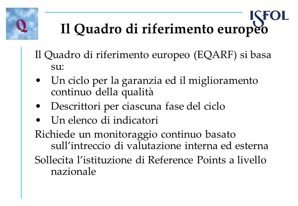 Il Quadro di riferimento europeo Il Quadro di riferimento europeo (EQARF) si basa su: Un ciclo per la garanzia ed il miglioramento continuo della qual