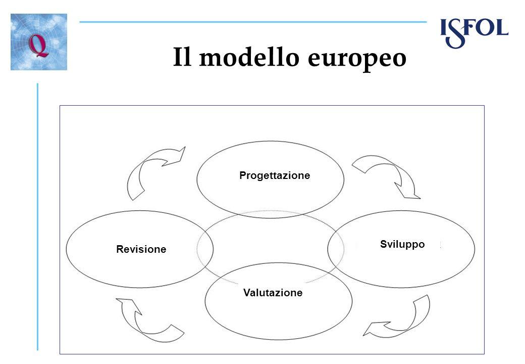 Il modello europeo Progettazione Sviluppo Valutazione Revisione