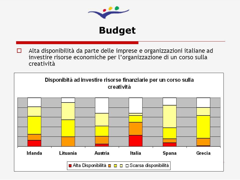 10 Budget Alta disponibilità da parte delle imprese e organizzazioni italiane ad investire risorse economiche per lorganizzazione di un corso sulla cr