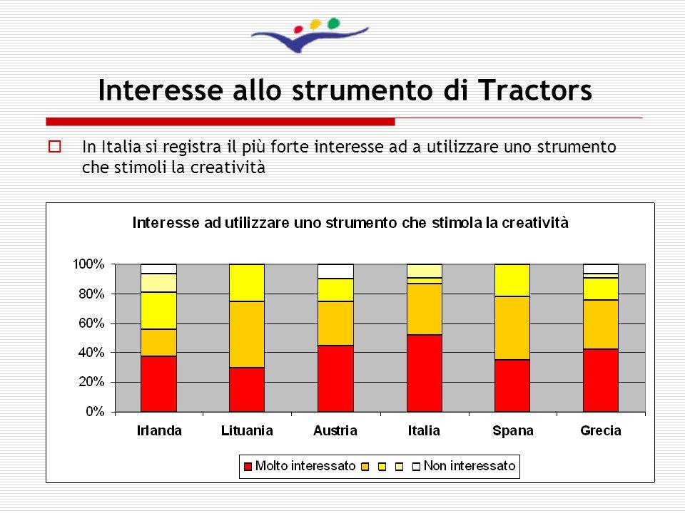 11 Interesse allo strumento di Tractors In Italia si registra il più forte interesse ad a utilizzare uno strumento che stimoli la creatività