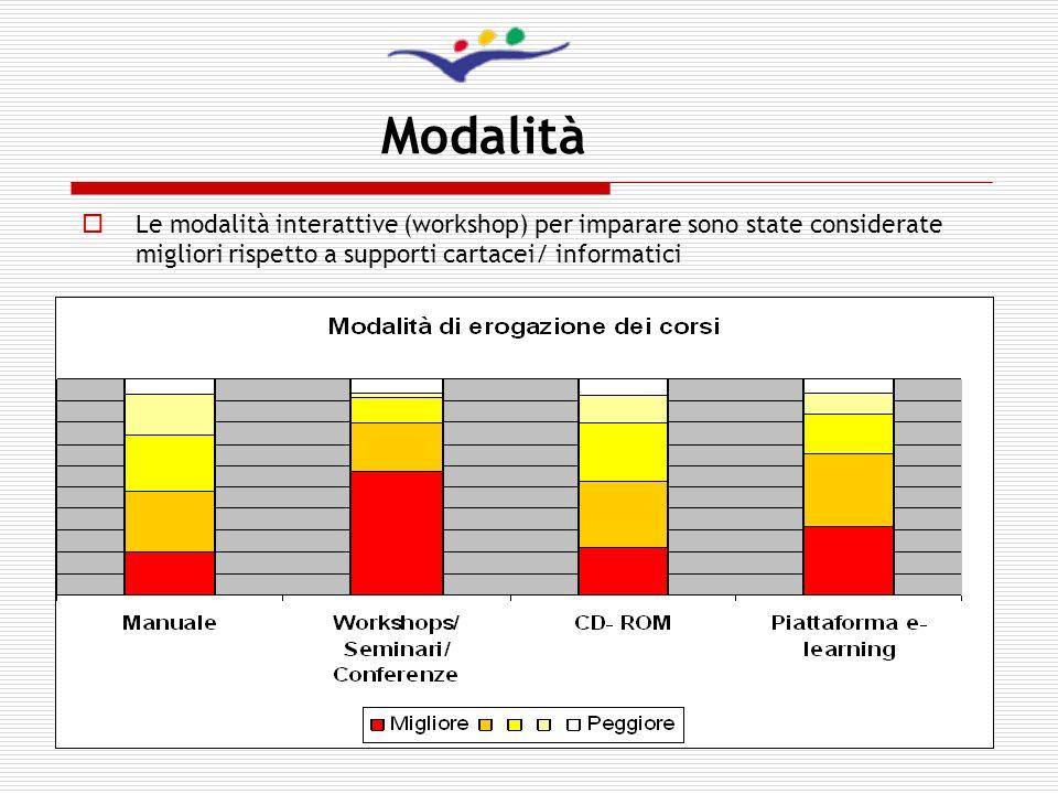 12 Modalità Le modalità interattive (workshop) per imparare sono state considerate migliori rispetto a supporti cartacei/ informatici