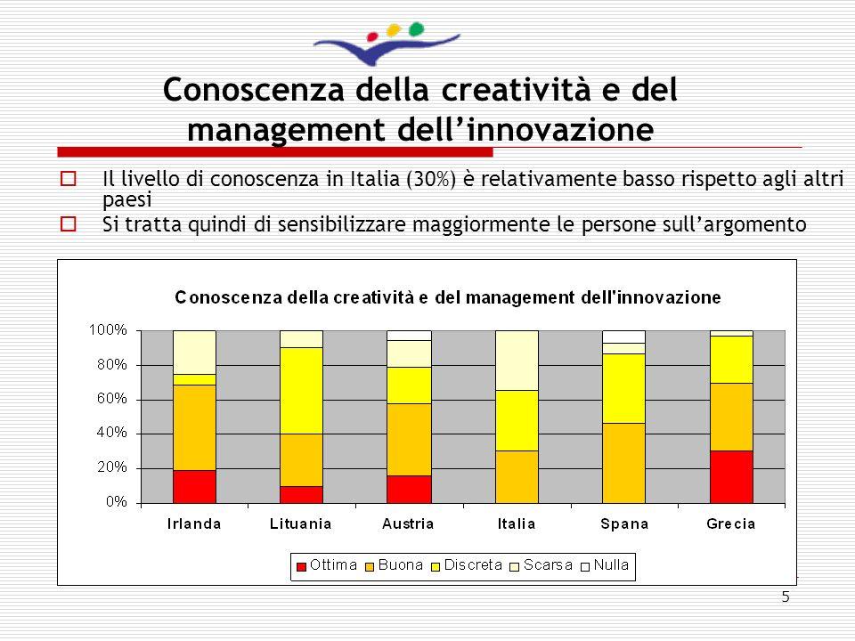 5 Il livello di conoscenza in Italia (30%) è relativamente basso rispetto agli altri paesi Si tratta quindi di sensibilizzare maggiormente le persone