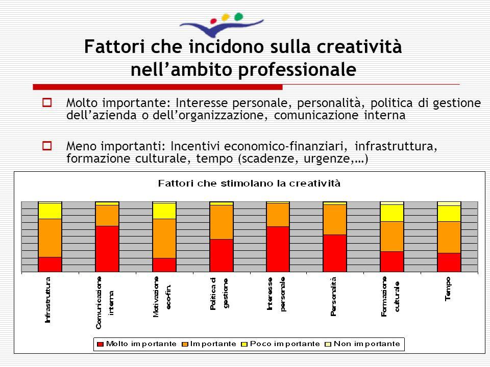 6 Fattori che incidono sulla creatività nellambito professionale Molto importante: Interesse personale, personalità, politica di gestione dellazienda