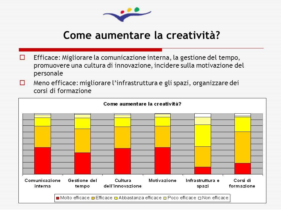 7 Come aumentare la creatività? Efficace: Migliorare la comunicazione interna, la gestione del tempo, promuovere una cultura di innovazione, incidere