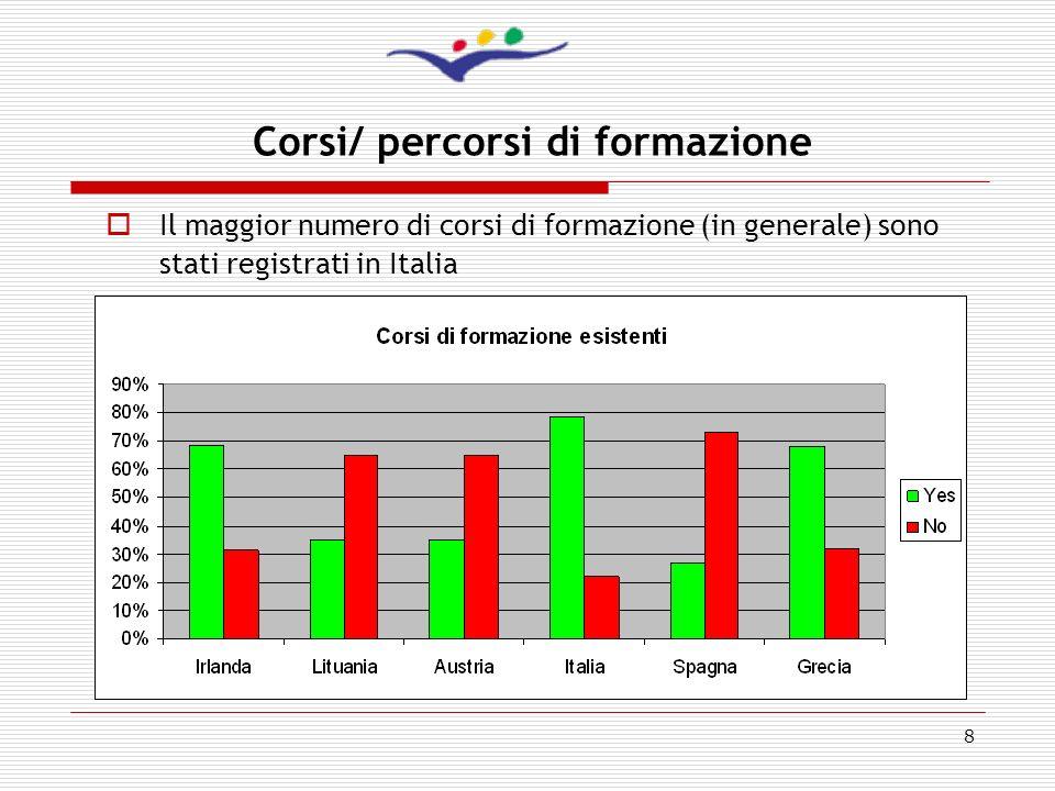 9 Tematiche dei corsi di formazione in Italia La maggior parte dei corsi riguarda lo sviluppo del personale (lingue informatica,…) oppure questioni che riguardano cambiamenti legati allambiente di lavoro dellimpresa o dellorganizzazione Il numero dei corsi sulla creatività e il management dellinnovazione è relativamente basso