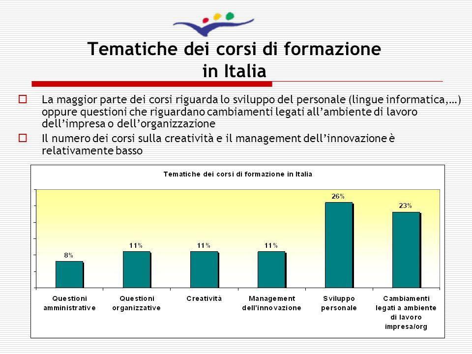 9 Tematiche dei corsi di formazione in Italia La maggior parte dei corsi riguarda lo sviluppo del personale (lingue informatica,…) oppure questioni ch