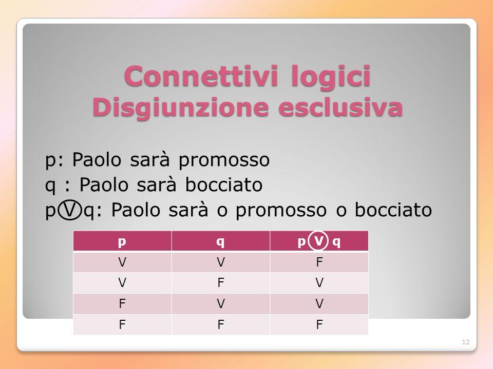 12 Connettivi logici Disgiunzione esclusiva p: Paolo sarà promosso q : Paolo sarà bocciato p V q: Paolo sarà o promosso o bocciato pqp V q VVF VFV FVV