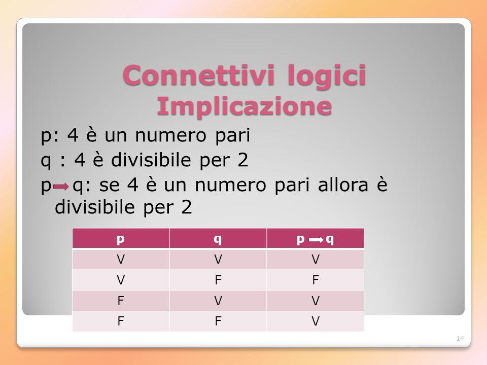 14 Connettivi logici Implicazione p: 4 è un numero pari q : 4 è divisibile per 2 p q: se 4 è un numero pari allora è divisibile per 2 pqp q VVV VFF FV