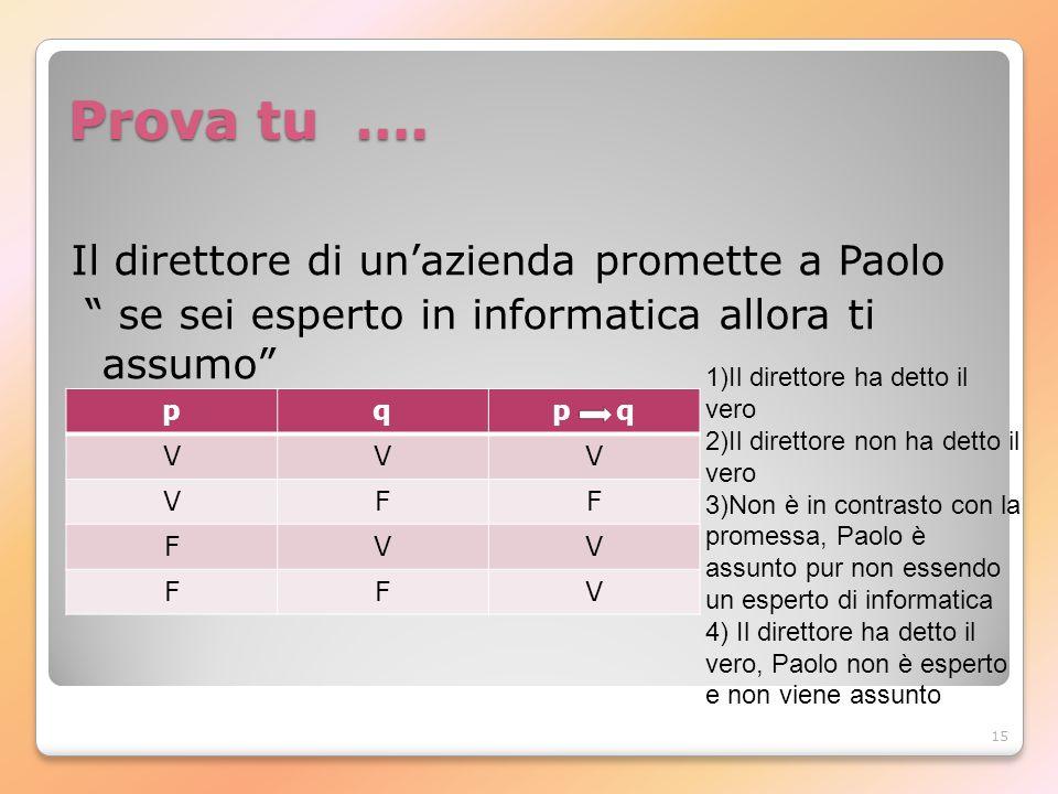 15 Prova tu …. Il direttore di unazienda promette a Paolo se sei esperto in informatica allora ti assumo pqp q VVV VFF FVV FFV 1)Il direttore ha detto