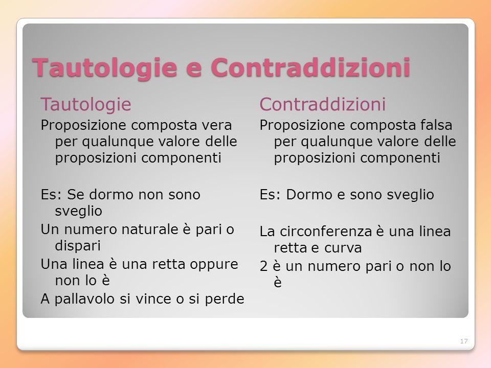 17 Tautologie e Contraddizioni Tautologie Proposizione composta vera per qualunque valore delle proposizioni componenti Es: Se dormo non sono sveglio