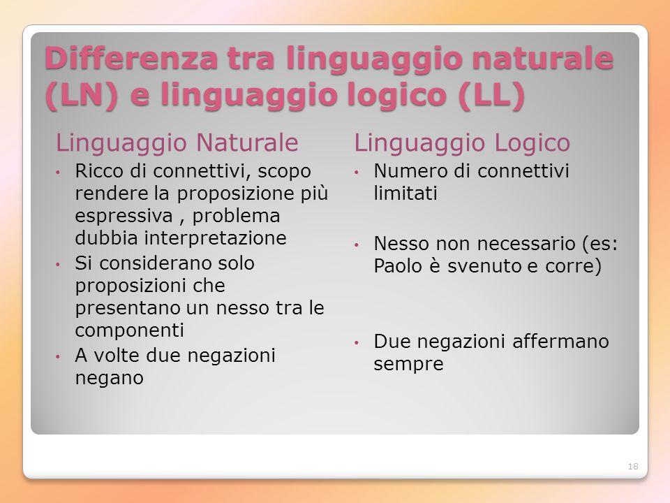 18 Differenza tra linguaggio naturale (LN) e linguaggio logico (LL) Linguaggio Naturale Ricco di connettivi, scopo rendere la proposizione più espress