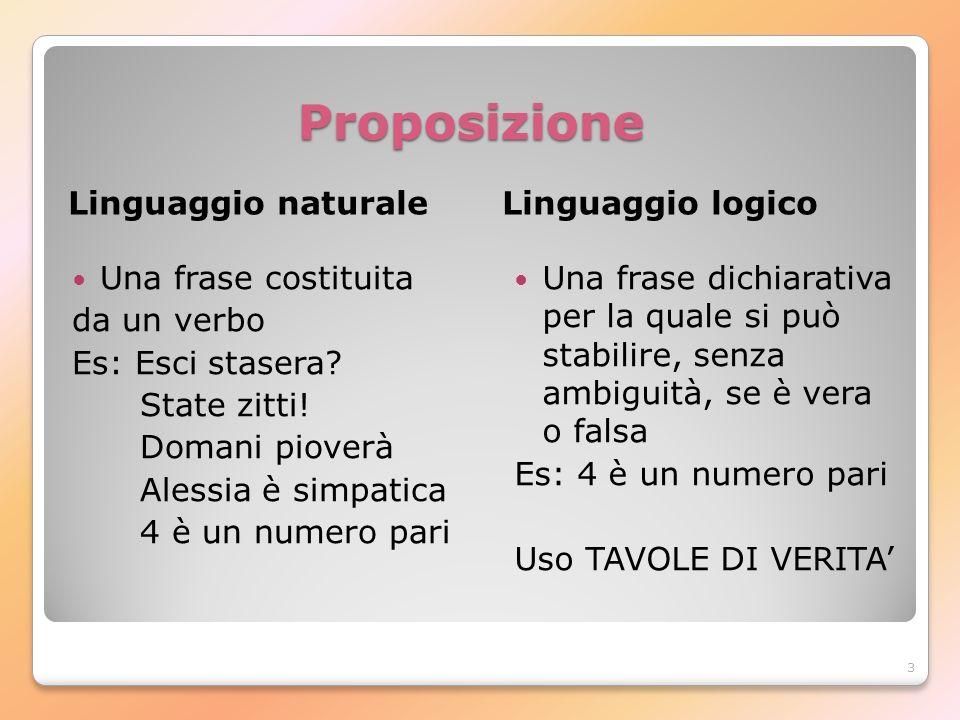 3 Proposizione Linguaggio naturaleLinguaggio logico Una frase costituita da un verbo Es: Esci stasera? State zitti! Domani pioverà Alessia è simpatica
