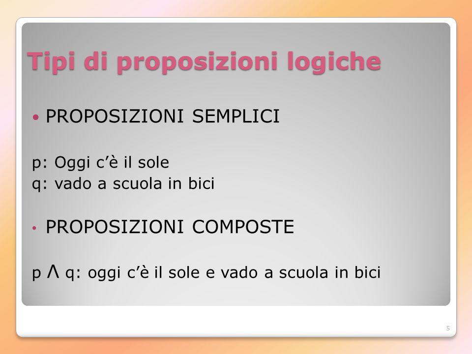 5 Tipi di proposizioni logiche PROPOSIZIONI SEMPLICI p: Oggi cè il sole q: vado a scuola in bici PROPOSIZIONI COMPOSTE p Λ q: oggi cè il sole e vado a