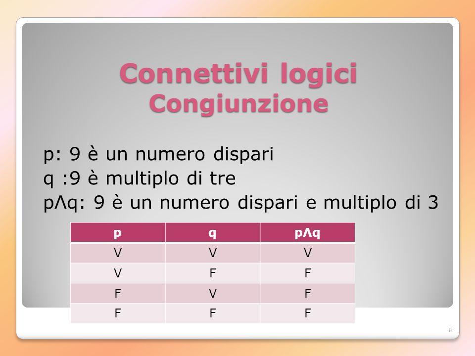 8 Connettivi logici Congiunzione p: 9 è un numero dispari q :9 è multiplo di tre pΛq: 9 è un numero dispari e multiplo di 3 pqpΛqpΛq VVV VFF FVF FFF
