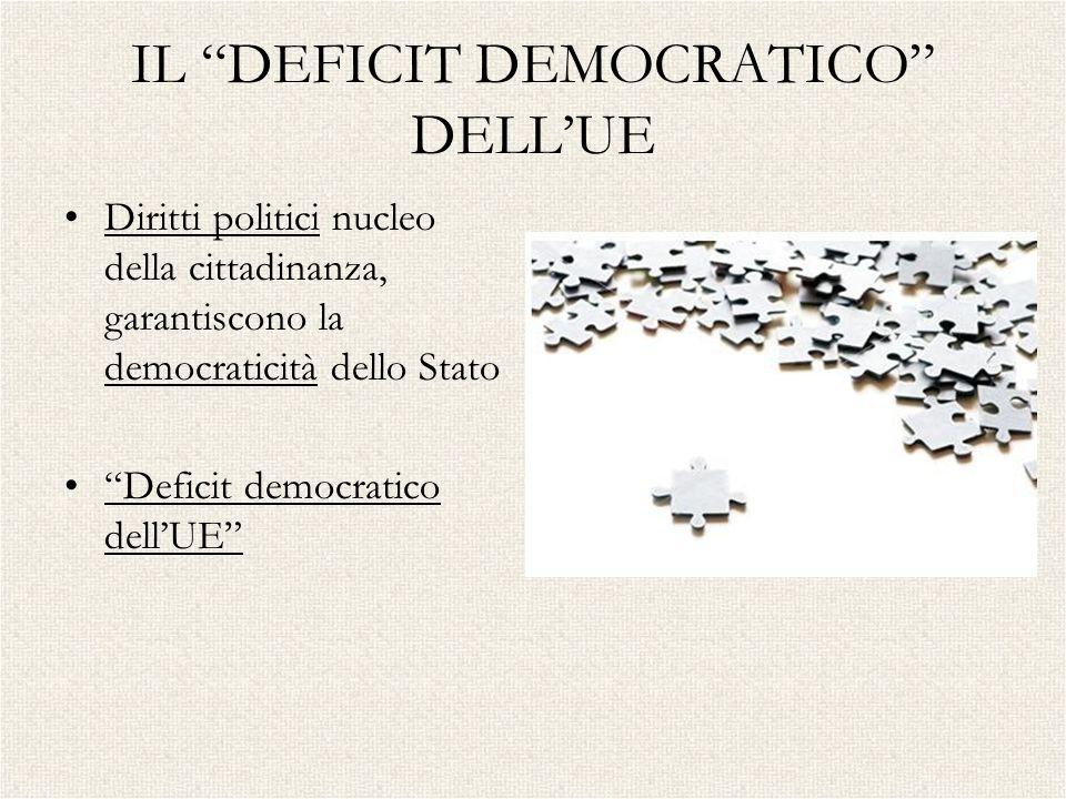 IL DEFICIT DEMOCRATICO DELLUE Diritti politici nucleo della cittadinanza, garantiscono la democraticità dello Stato Deficit democratico dellUE