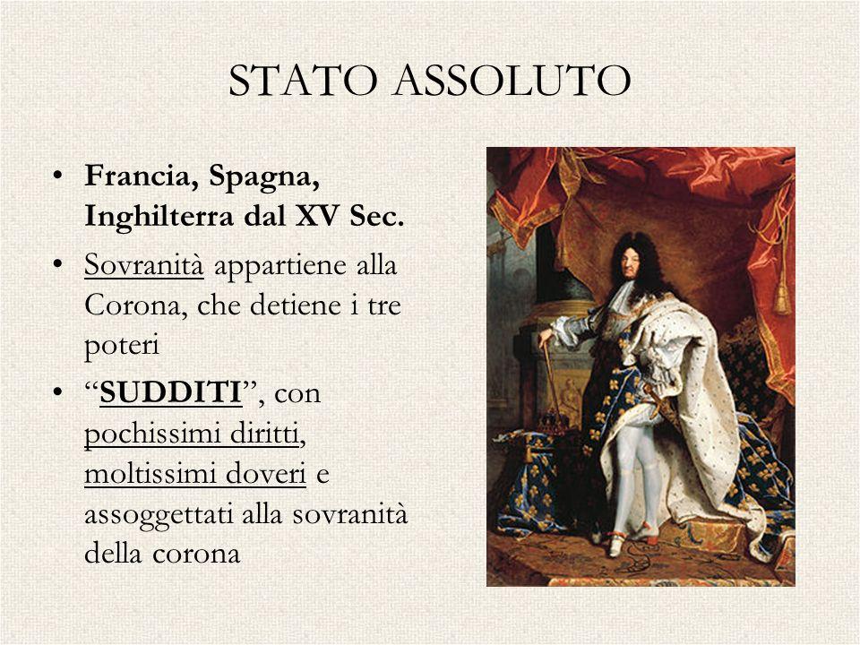 STATO ASSOLUTO Francia, Spagna, Inghilterra dal XV Sec. Sovranità appartiene alla Corona, che detiene i tre poteri SUDDITI, con pochissimi diritti, mo