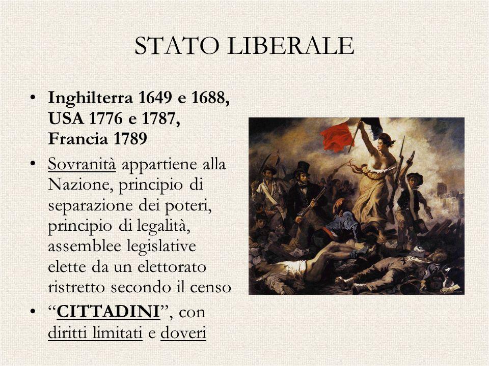 STATO LIBERALE Inghilterra 1649 e 1688, USA 1776 e 1787, Francia 1789 Sovranità appartiene alla Nazione, principio di separazione dei poteri, principi
