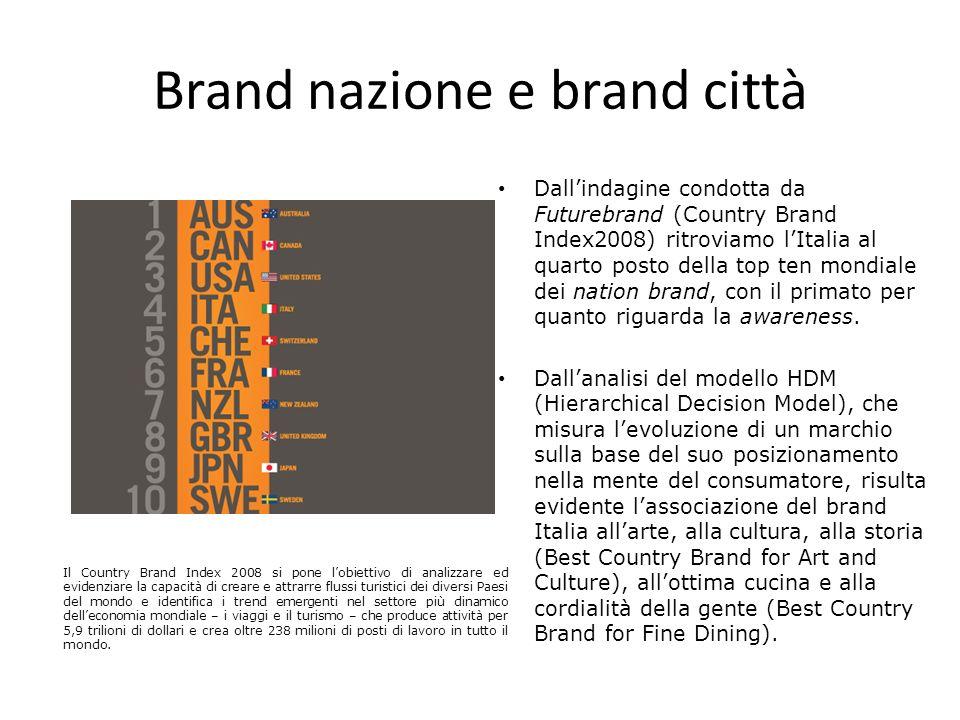 Brand nazione e brand città Dallindagine condotta da Futurebrand (Country Brand Index2008) ritroviamo lItalia al quarto posto della top ten mondiale d