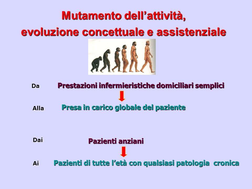 Mutamento dellattività, evoluzione concettuale e assistenziale Da Prestazioni infermieristiche domiciliari semplici Ai Pazienti di tutte letà con qual