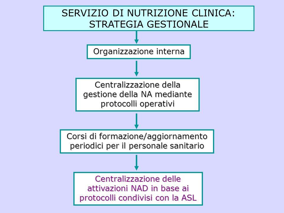 Organizzazione interna Centralizzazione della gestione della NA mediante protocolli operativi Corsi di formazione/aggiornamento periodici per il perso