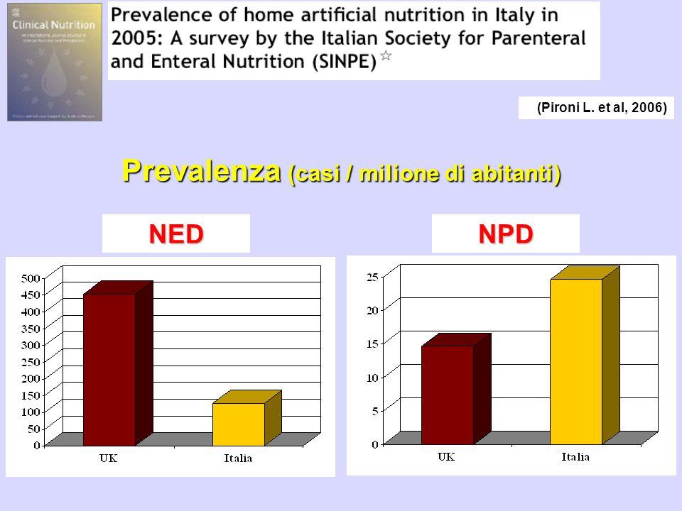 Prevalenza (casi / milione di abitanti) NEDNPD (Pironi L. et al, 2006)