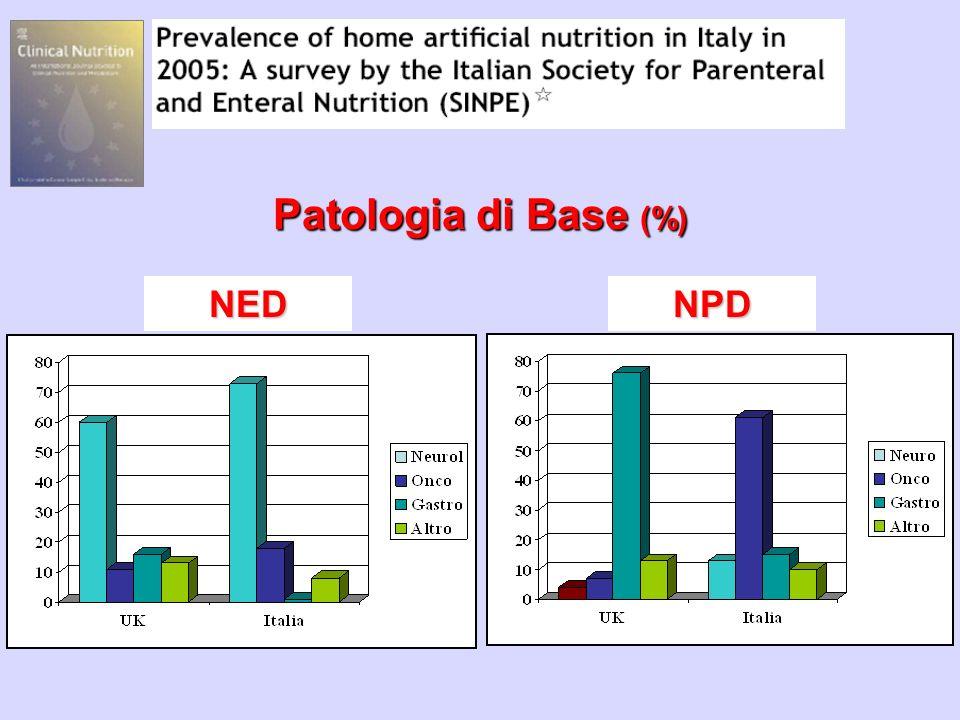 Patologia di Base (%) NEDNPD