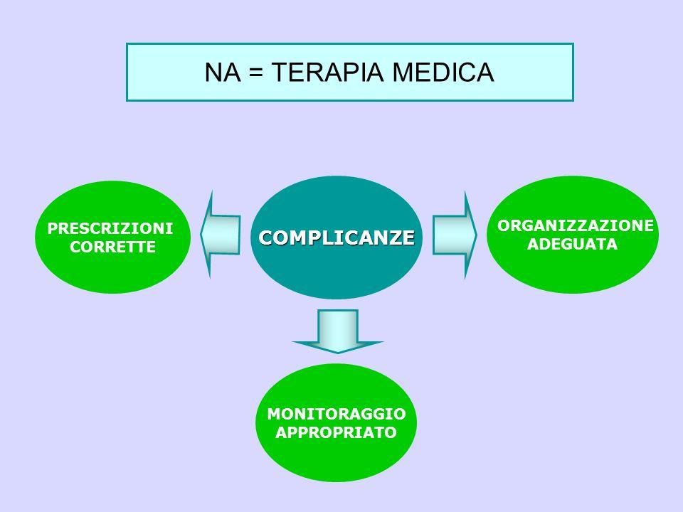 COMPLICANZE NA = TERAPIA MEDICA PRESCRIZIONI CORRETTE MONITORAGGIO APPROPRIATO ORGANIZZAZIONE ADEGUATA