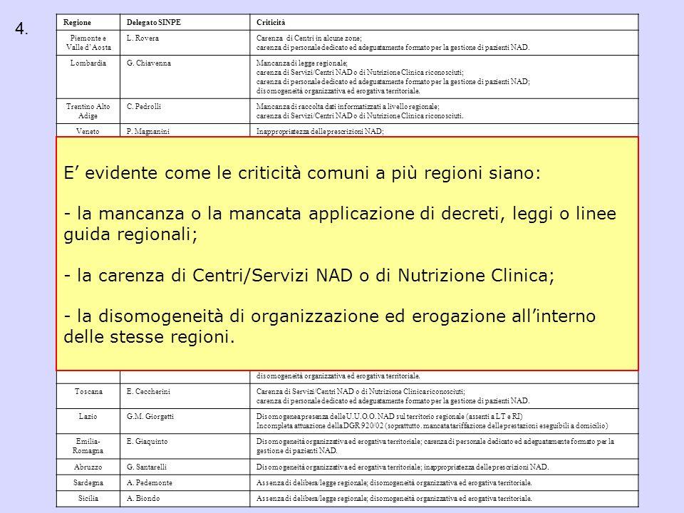RegioneDelegato SINPECriticità Piemonte e Valle dAosta L. RoveraCarenza di Centri in alcune zone; carenza di personale dedicato ed adeguatamente forma
