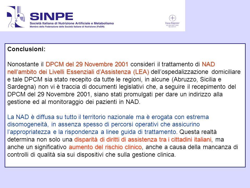 Conclusioni: DPCM del 29 Novembre 2001NAD nellambito dei Livelli Essenziali dAssistenza (LEA) Nonostante il DPCM del 29 Novembre 2001 consideri il tra