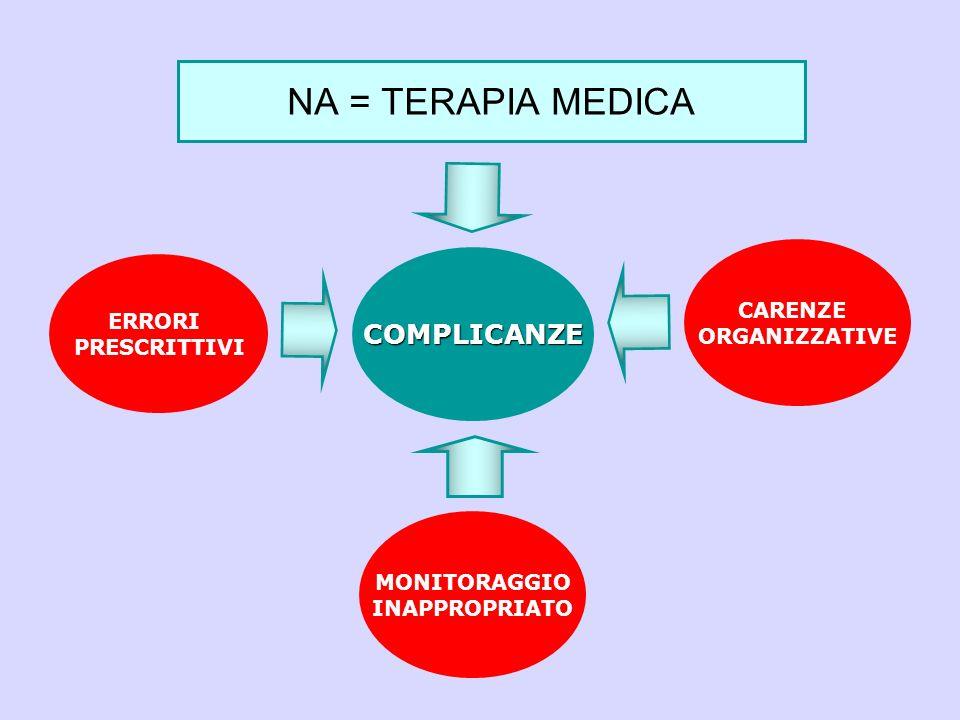 Organizzazione interna Centralizzazione della gestione della NA mediante protocolli operativi Corsi di formazione/aggiornamento periodici per il personale sanitario Centralizzazione delle attivazioni NAD in base ai protocolli condivisi con la ASL SERVIZIO DI NUTRIZIONE CLINICA: STRATEGIA GESTIONALE