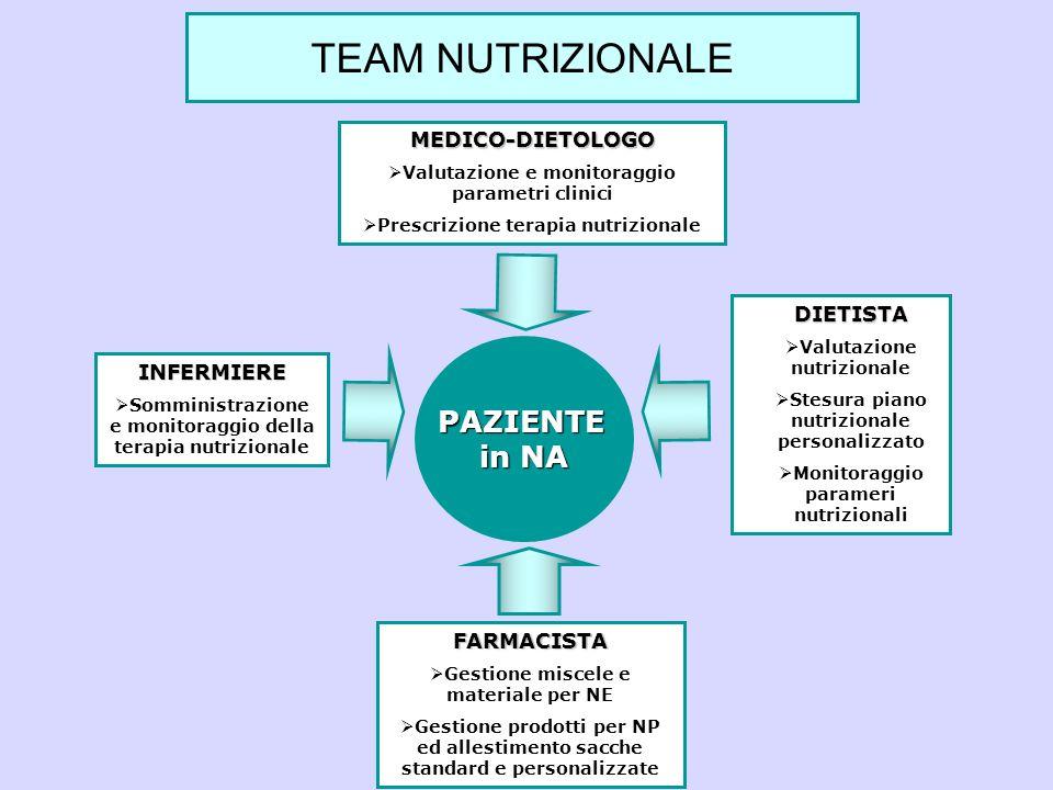 PAZIENTE in NA MEDICO-DIETOLOGO Valutazione e monitoraggio parametri clinici Prescrizione terapia nutrizionale INFERMIERE Somministrazione e monitorag