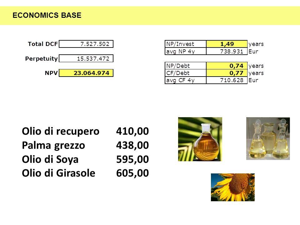 Olio di recupero410,00 Palma grezzo438,00 Olio di Soya595,00 Olio di Girasole605,00