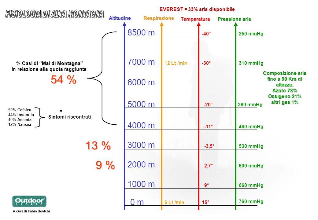 0 m 1000 m 2000 m 3000 m 4000 m 5000 m 6000 m 7000 m 8500 m 54 % MaldiMontagna % Casi di Mal di Montagna in relazione alla quota raggiunta. Sintomi ri