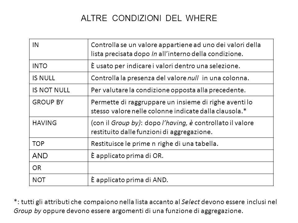 ALTRE CONDIZIONI DEL WHERE INControlla se un valore appartiene ad uno dei valori della lista precisata dopo In allinterno della condizione. INTOÈ usat